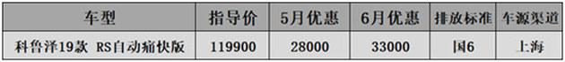 6月国六A级车行情-科鲁泽降3.3万思域涨价