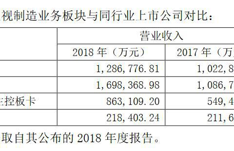 达华智能主营业务增长率为A股同行业公司1/18 规模为对手1/4