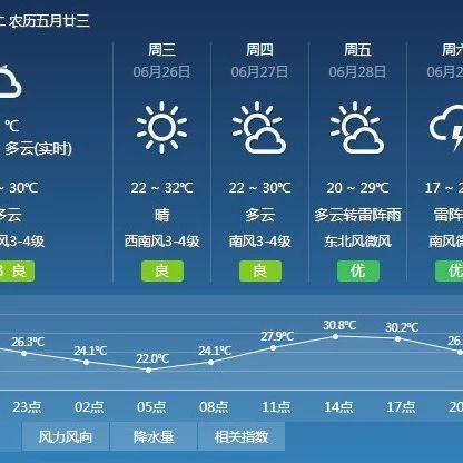 """【提醒】明天继续""""烧烤""""模式?冷空气正在来的路上…"""