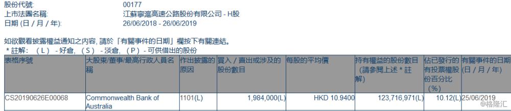 【增减持】 江苏宁沪高速公路(00177.HK)获澳联邦银行增持198.4万股