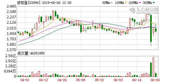 火速回怼做空机构!中信证券发声:给予波司登买入评级 股价还能涨46%!