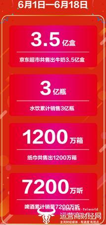 京东超市618共售出3.5亿盒奶 高端有机奶大牌成交额同比增长300%