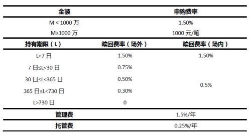 东方红睿满沪港深6月28日转为LOF 三点变化值得关注