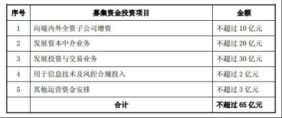 东吴证券65亿配股割股民两茬韭菜 19亿本金涉诉踩雷