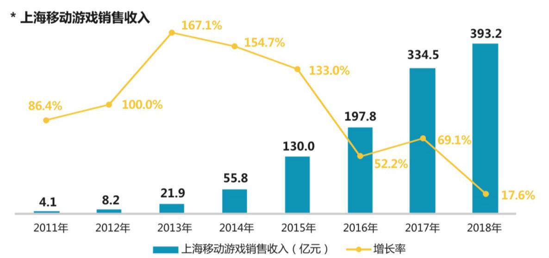 《2018上海游戏出版产业数据调查报告》发布:上海网络游戏销售收入达712.6亿元!
