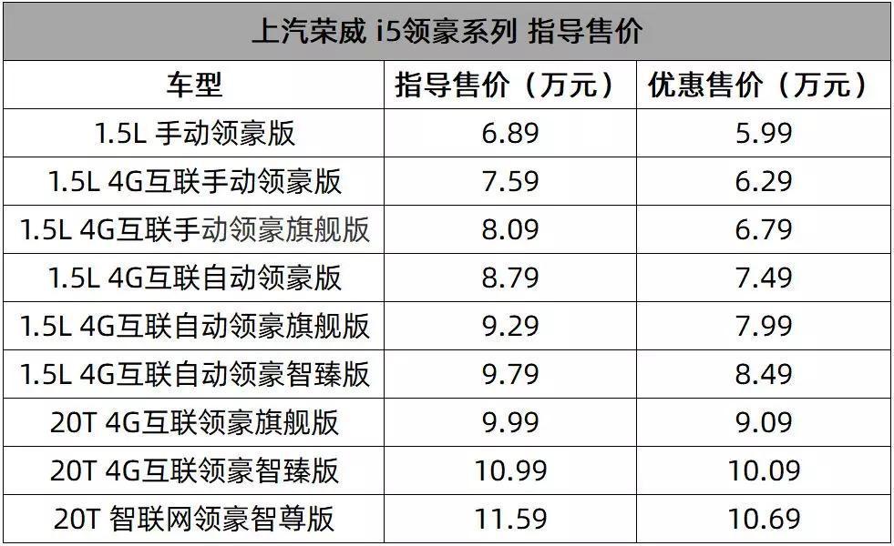 一上市立马优惠13000元,上汽荣威i5领豪系列了解一下