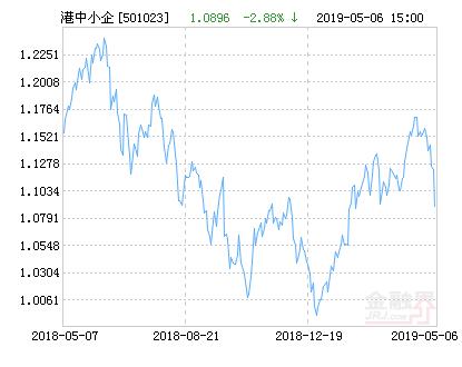 鹏华香港中小企业指数(LOF)净值上涨1.13% 请保持关注