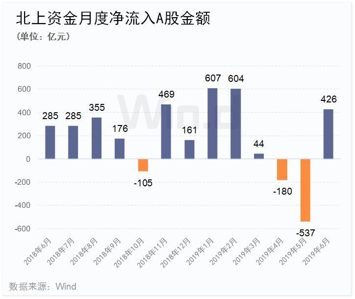 2019上证股票排行榜_2019年度牛股排行榜