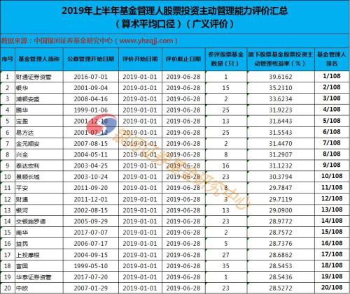 中国银河证券:上半年公募基金管理人股票投资管理能力评价