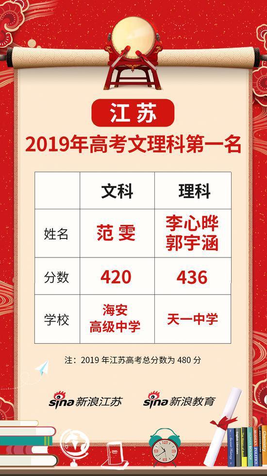 江苏高考最牛中学,19年花落理科双状元,400分人数位居全省第一