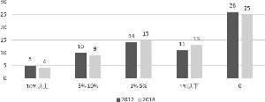 2017年和2018年信托公司自营资产不良率区间分布图