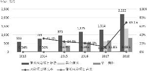 2013年-2018信托风险项目规模及其增长率和占比走势图