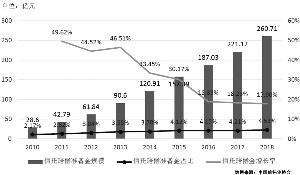 2010年-2018信托赔偿准备金及其占比与增长率走势图