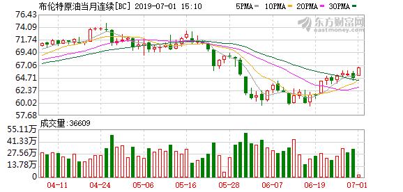 国际油价涨幅扩大 布伦特原油一度涨3%