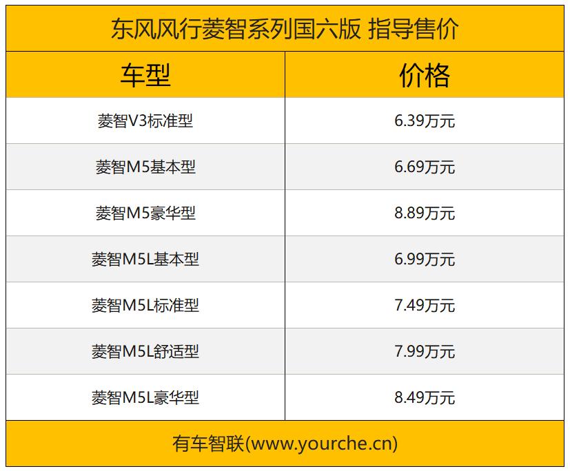 满足国六排放标准/售6.39-8.89万元 东风风行菱智国六版上市