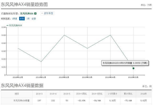 5月销量50台,东风风神AX4真的有那么差吗?