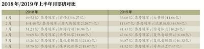 后半年票房压力大 银幕数和票价涨观影人次少1亿