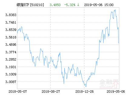 富国上证综指ETF净值上涨2.10% 请保持关注