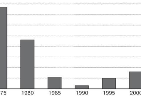 美国造船业市场份额为何那么少?造船企业没政府补贴,缺乏竞争力