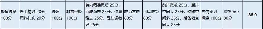 「车主调研」途观L车主直呼后悔,双离合变速箱用起来太操心!