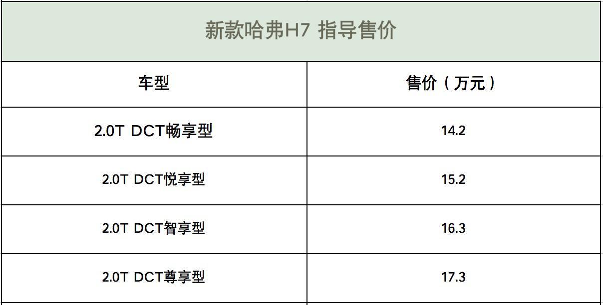 售价14.20万起 新款哈弗H7国六版本正式上市