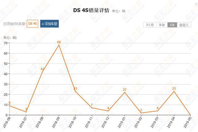 半年销量仅仅51台,DS到底怎么了?