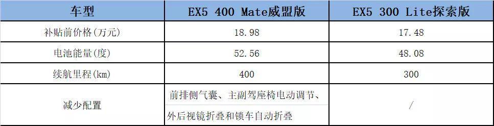 续航增加、配置减少 威马EX5居然还越卖越贵?