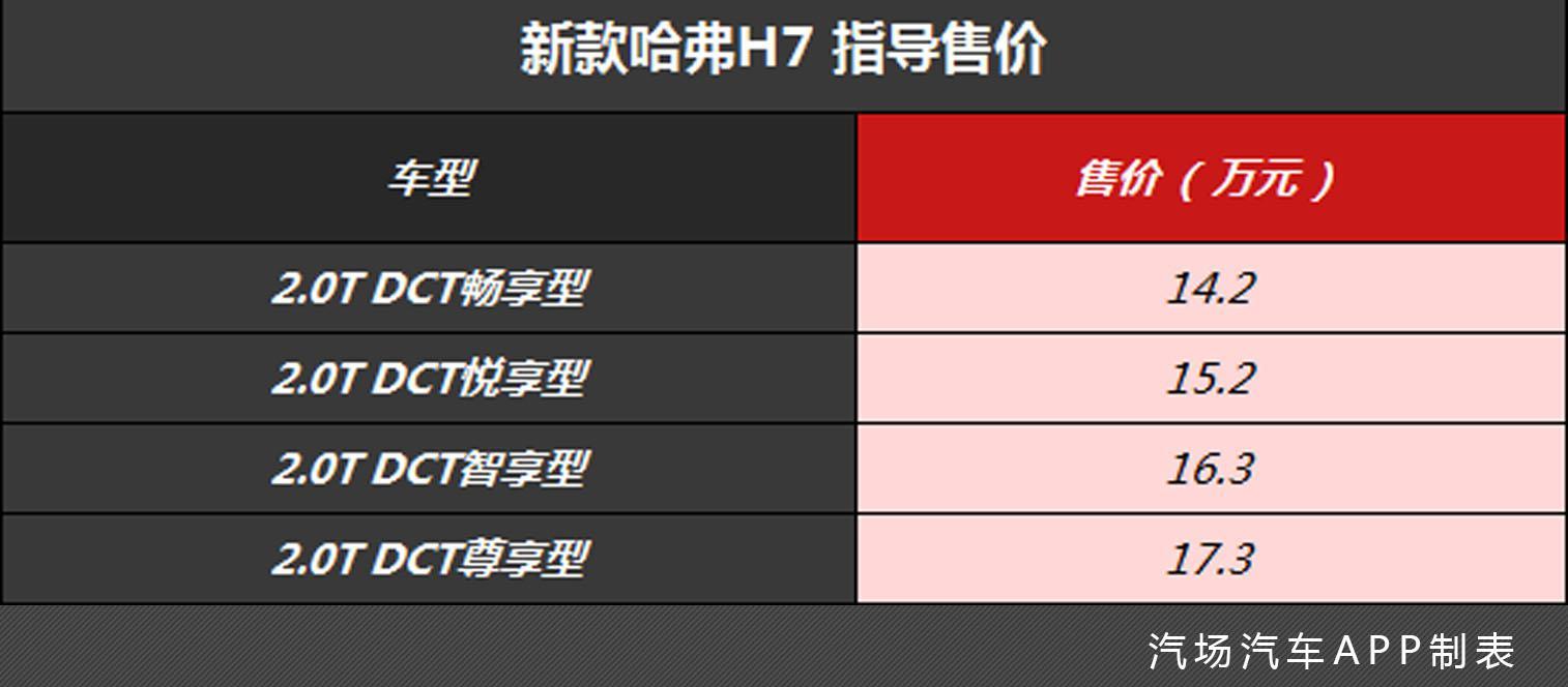 14.2万起售的新款哈弗H7上市,除了满足国六外,动力还更强了