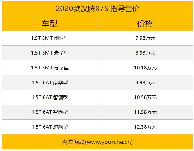 配置全面升级/最高1.2万元购车补贴 2020款汉腾X7S正式上市