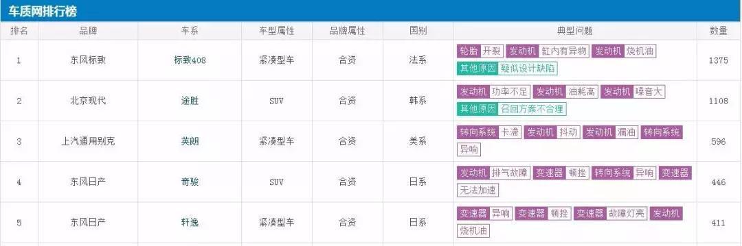 """上半年投诉最多的5款车,东风日产""""双雄""""上榜"""