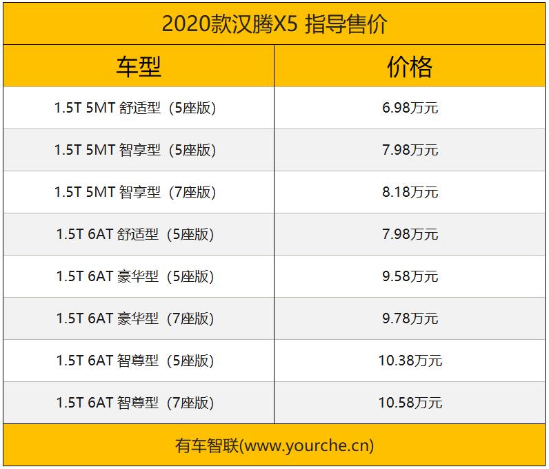 最高补贴1.2万元/满足国六排放标准 2020款汉腾X5正式上市