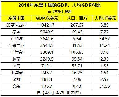 2018年东盟十国GDP:印尼、新加坡、柬埔寨、菲律宾、老挝、文莱