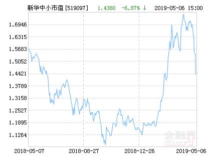 新华中小市值优选混合基金最新净值跌幅达1.54%
