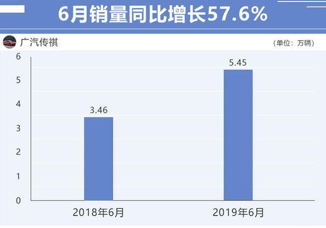 广汽传祺打鸡血模式开启,6月份销量大涨57.6%