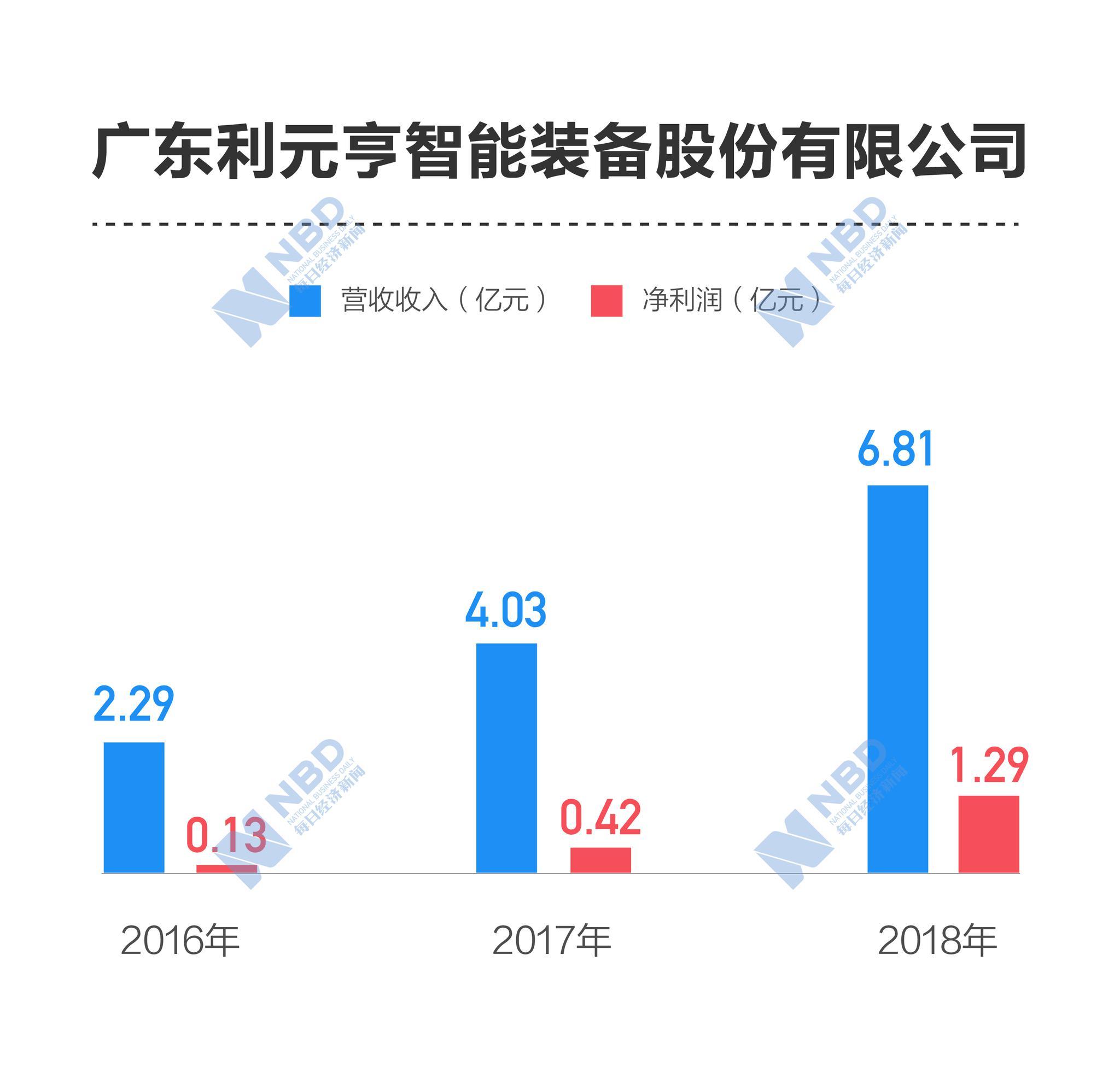 利元亨:申报进程曾因正中珠江被立案调查而中止