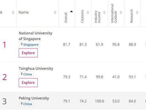 亚洲大学排名公布,新加坡国立大学超过清华排第一,中国百强最多