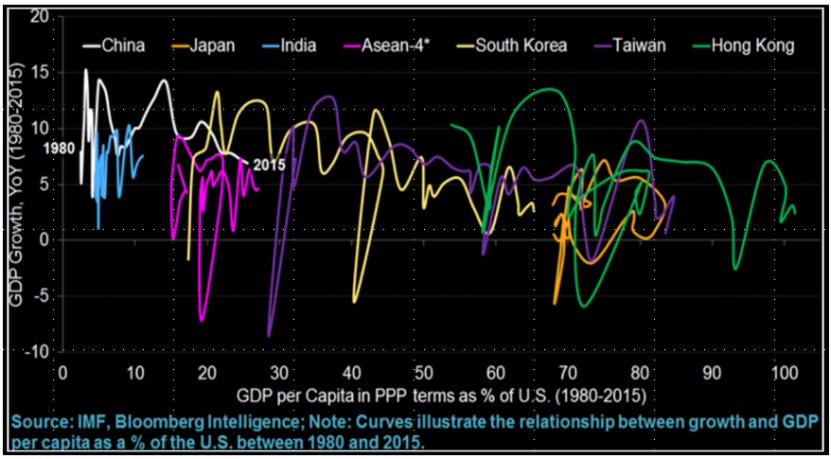 全球经济中心向亚太地区转移,新兴经济体增速远超G7