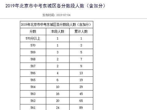 2019年北京中考成绩已经出炉,这份一分一段表,帮你填报志愿
