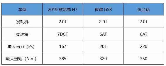 能量堪比汉兰达 新款哈弗H7增配不增价14.2万起售