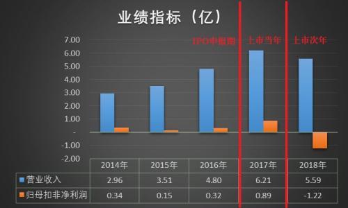 IPO报告期毛利率远高于同行、上市次年便巨亏 聚灿光电财务造假嫌疑大