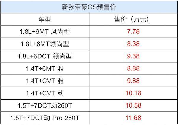 终端已有1万起的优惠 帝豪GS哪款最值得入手?