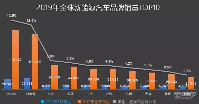 中国品牌霸榜前十!前5月全球新能源车销量出炉