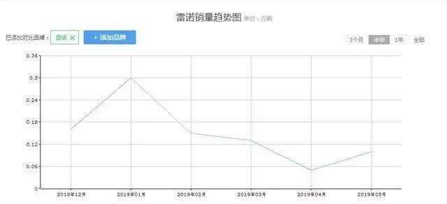 雷诺销量一降再降,5月全系仅售1008辆,大量经销商退网!