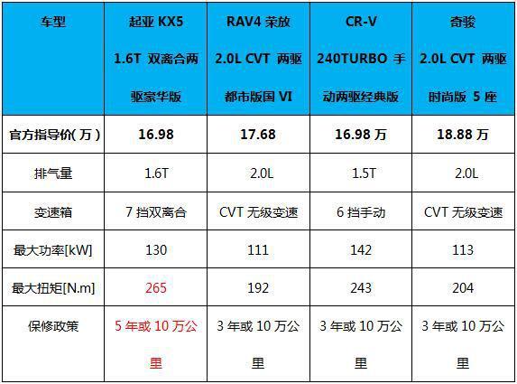 """东风悦达起亚新一代KX5是如何成为消费者心目中的""""真香系列""""!"""