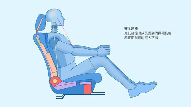 安全为前提!理想ONE发布座椅造型、舒适性改进措施