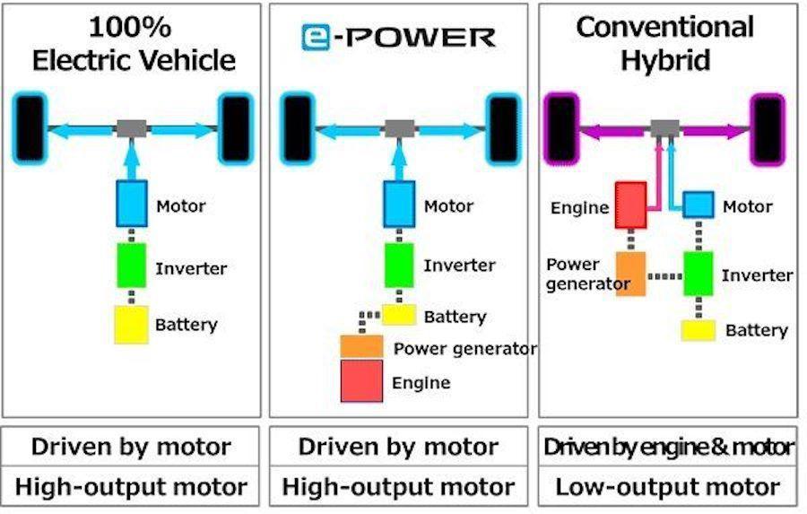 日产新能源未来如何发展?e-POWER了解一下
