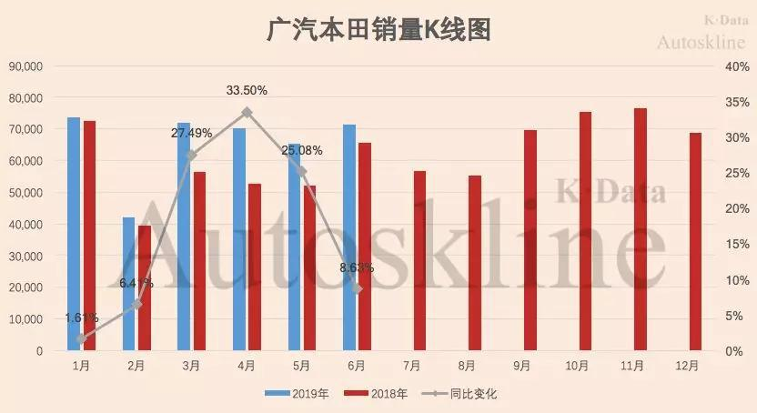 广汽本田:已完成全年目标53.17%
