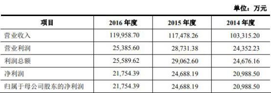 绞肉机秦安股份花掉5亿募投后惨亏 长城证券赚2600万