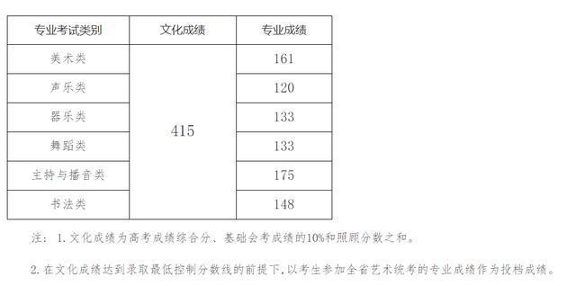 海南省2019年本科提前批艺术(文)类最低控制分数线