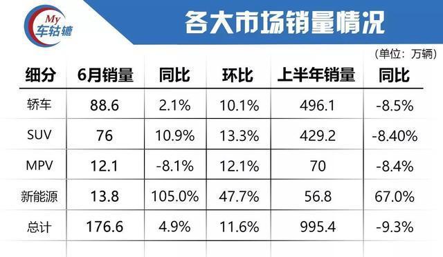 6月销量榜单:细分市场均出现环比增长,车市寒冬或将很快过去